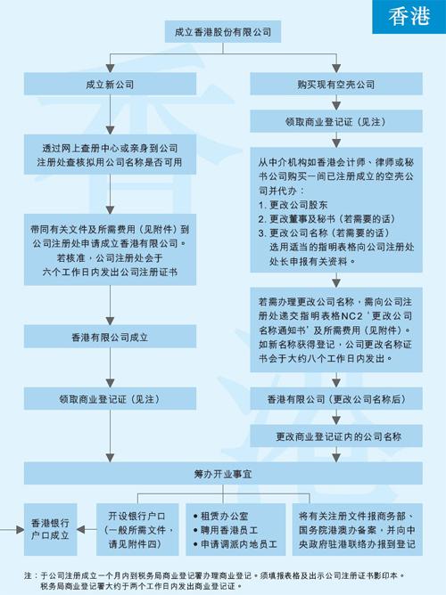 个人注册香港公司的基本流程,如有任何疑问,请随时联系柠檬会计服务热线:4008-837-365!