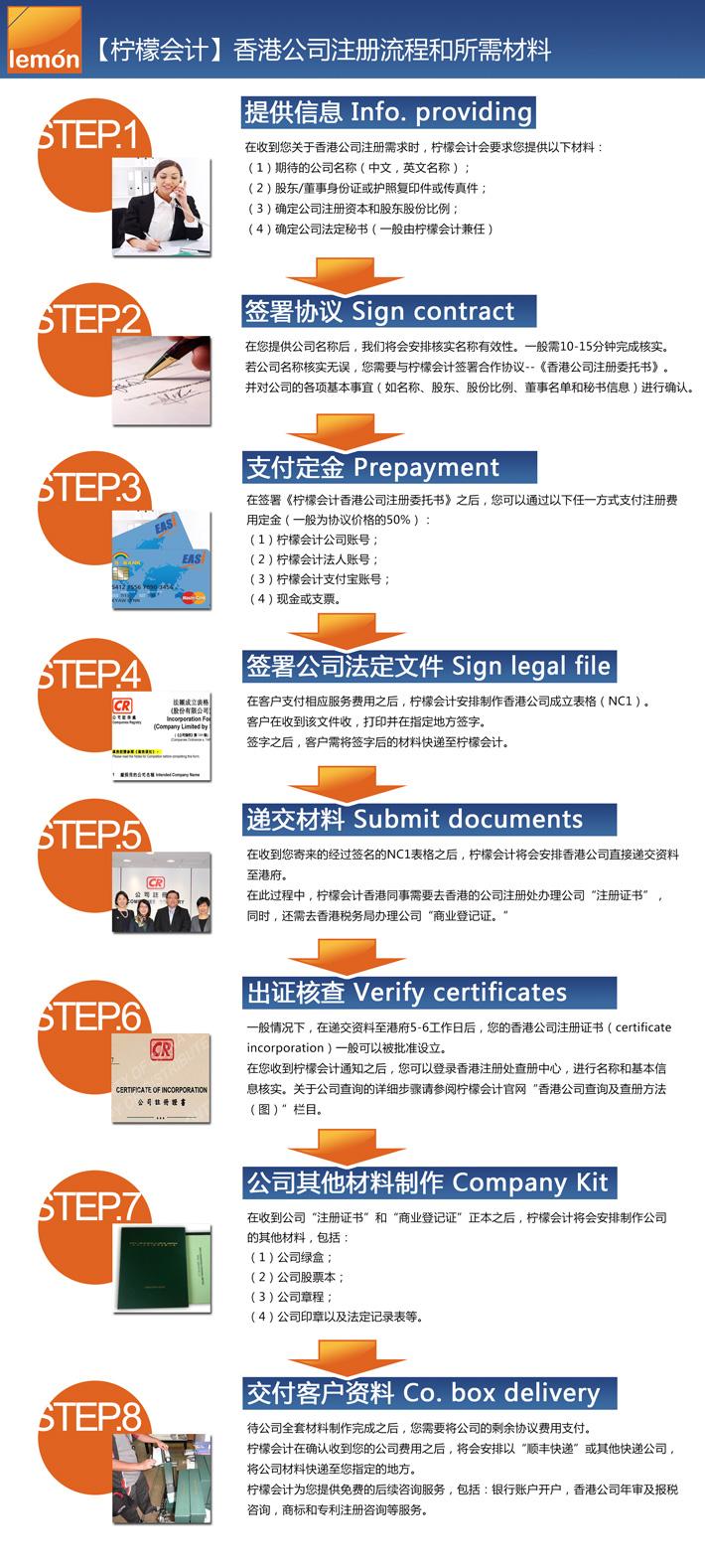 """柠檬会计提醒您:注册香港公司一般需要经过以下步骤:1、资料确认; 2、确定合作:与我司签署办理合同;3、交纳定金:预付办理定金(一般为协议价格的50%);4、签署文件:客户签署香港政府成立文件NC1表格;5、申请注册:由香港同事把公司申请材料递交政府办理;6、出证查核:6-8天可以出具政府颁发的注册证书;7、完成注册:客户领取或收寄公司""""绿盒"""",支付尾款,公司注册过程完成;8、后续服务"""