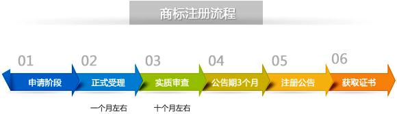 中国商标注册流程图【一般需耗时1年左右】