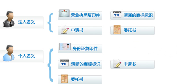 如以公司名义注册,需提供公司营业执照复印件;如以个人名义注册,需提供个体工商户或独资企业的营业执照。(无法以大陆自然人名义注册)