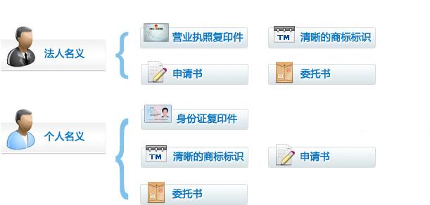 香港商标申请条件