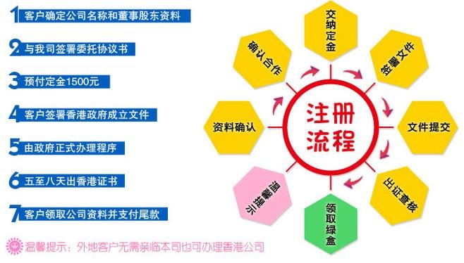 2014:香港公司注册流程图